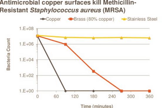 copper-surfaces