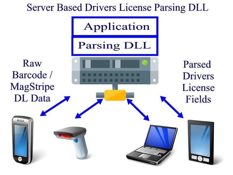 ID Server Parser