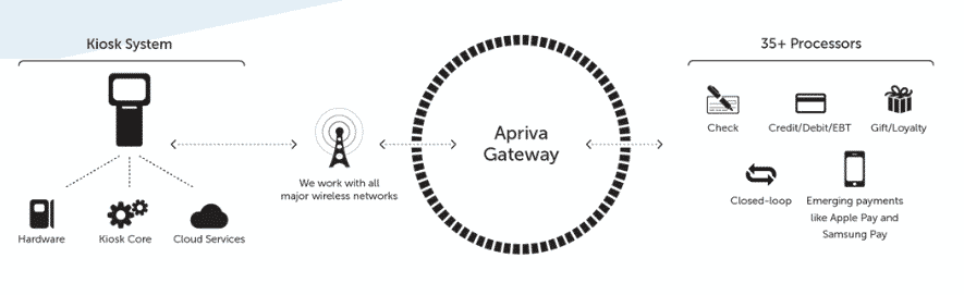 cashless payment apriva gateway