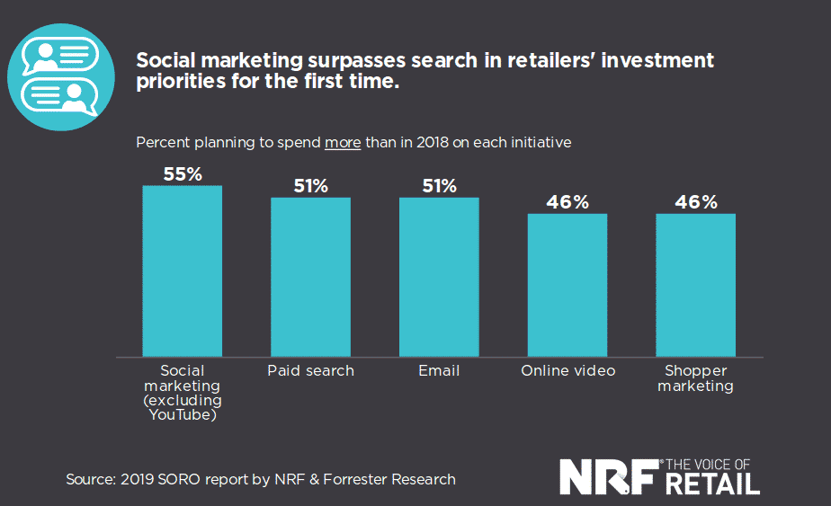 NRF Forrester Retail 2019 Report