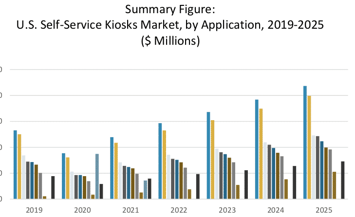 self-service kiosk market report example